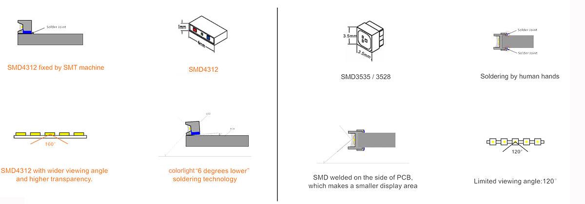 P10.4mm Transparent LED Display